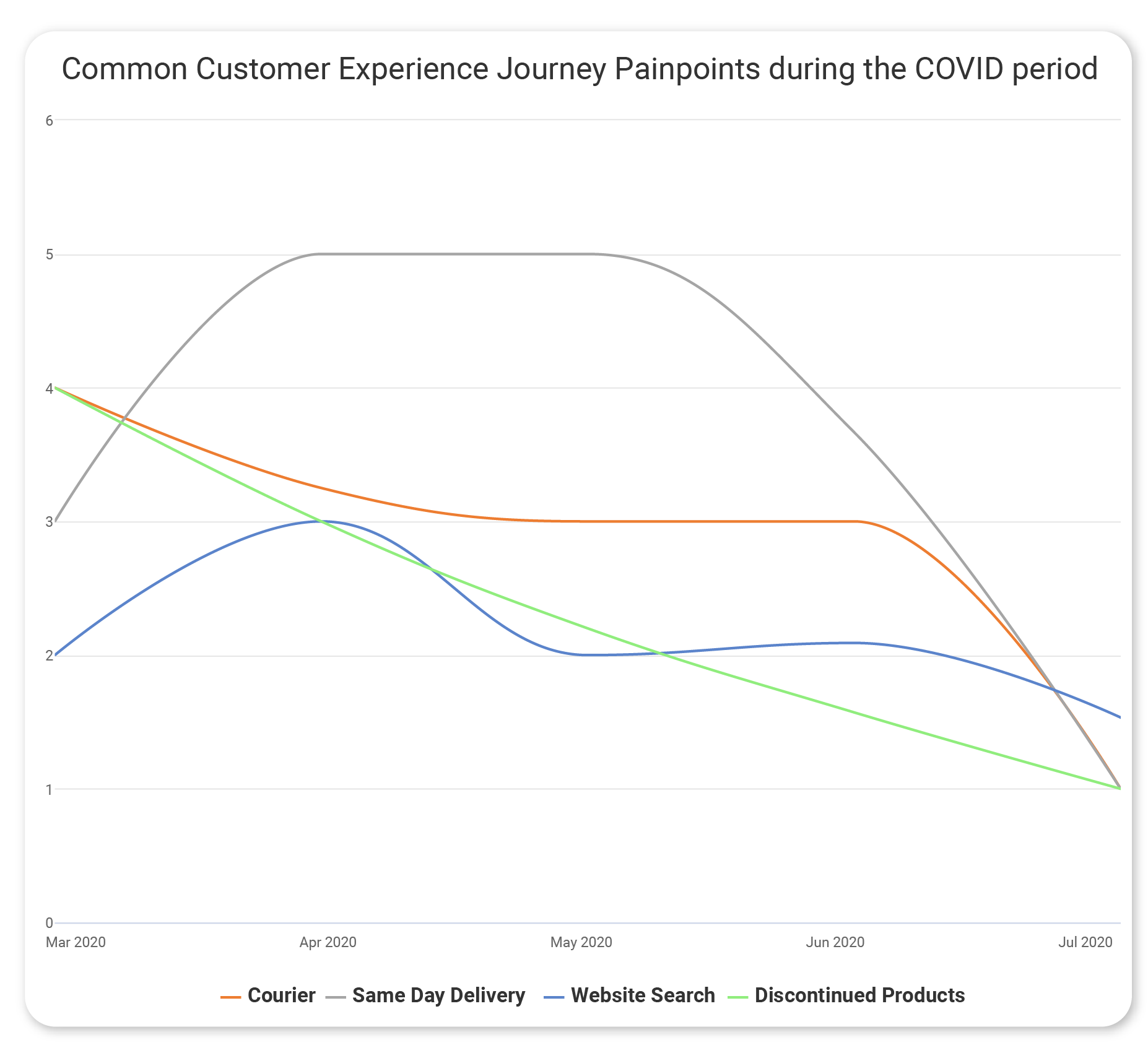 ecommerce painpoints during covid