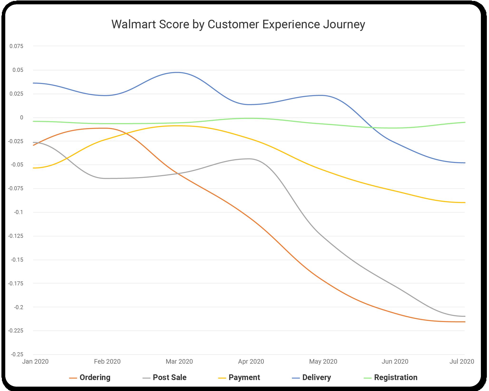walmart ecommerce covid analysis