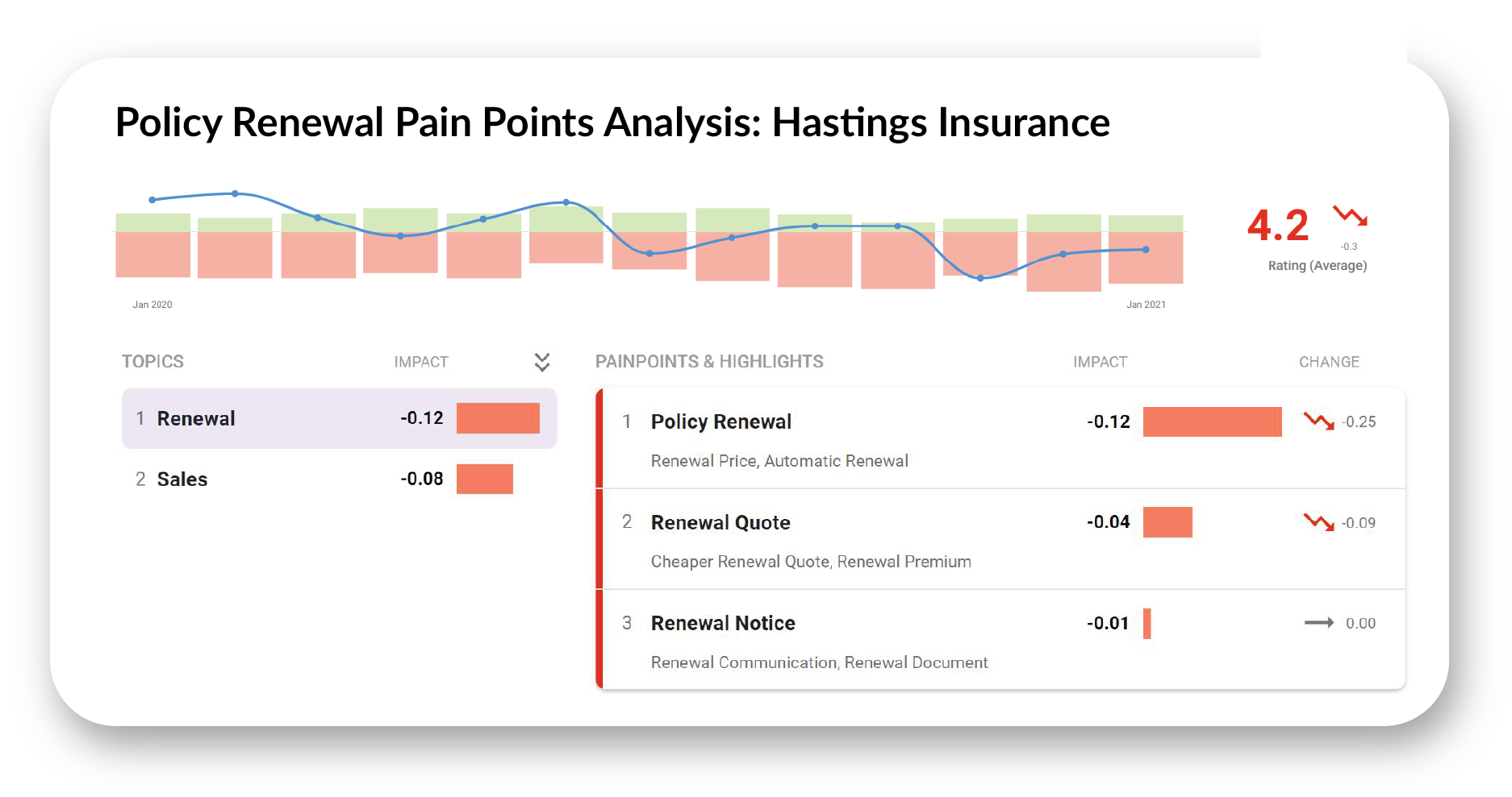 Policy renewal pain point analysis for hastings insurance
