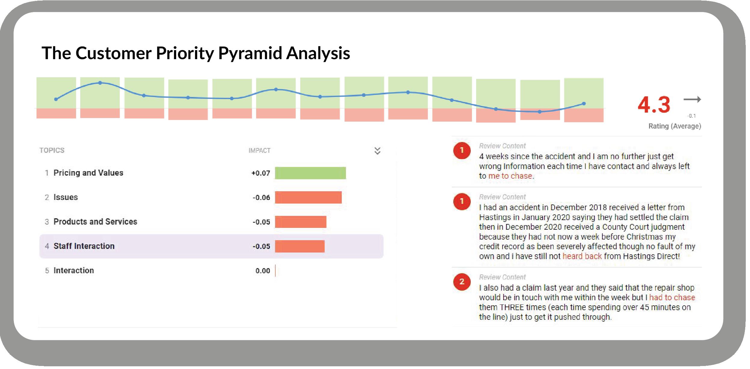 customer priorities analysis with hastings insurance