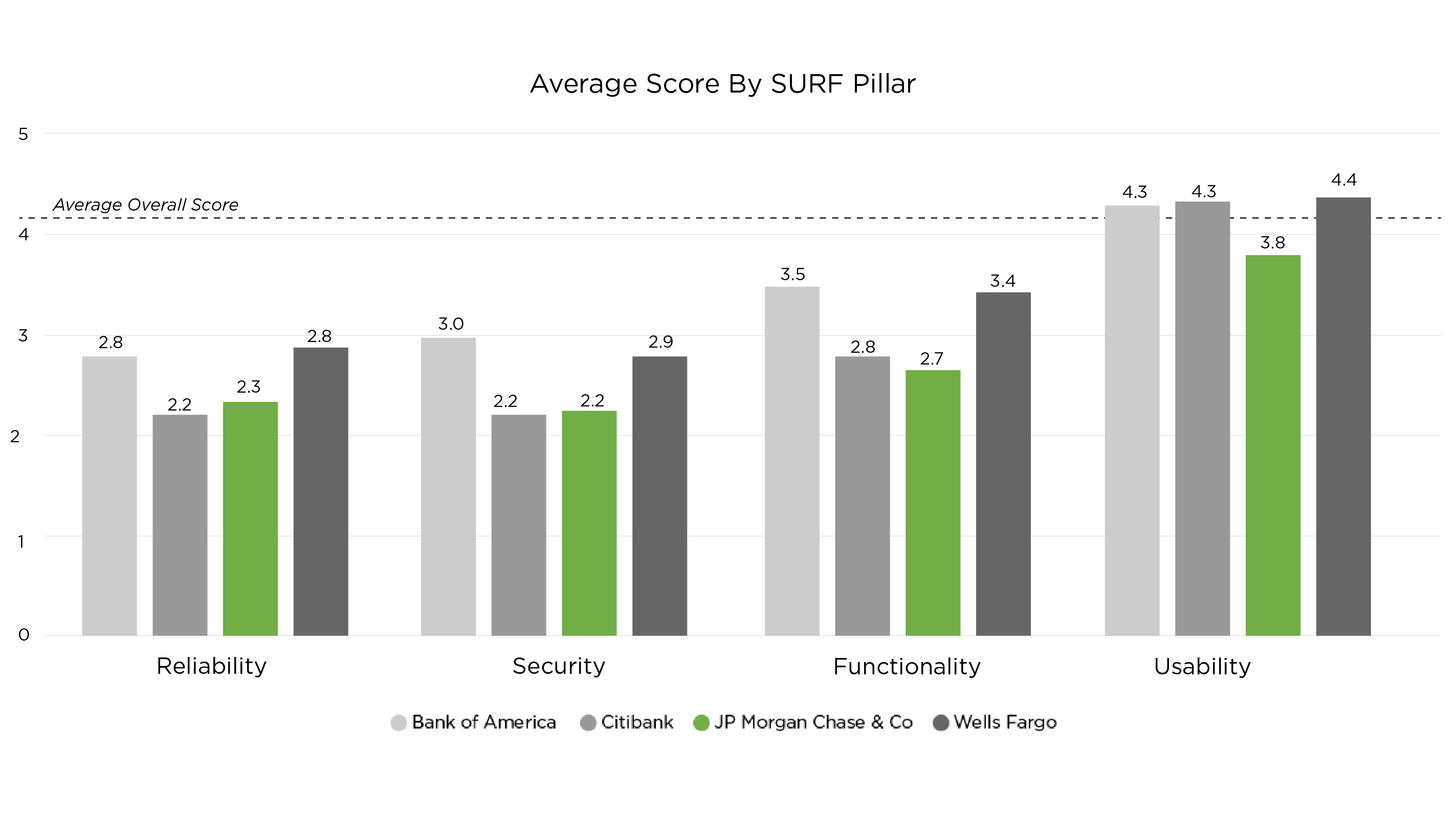 Ipiphany SURF Pillar Analysis