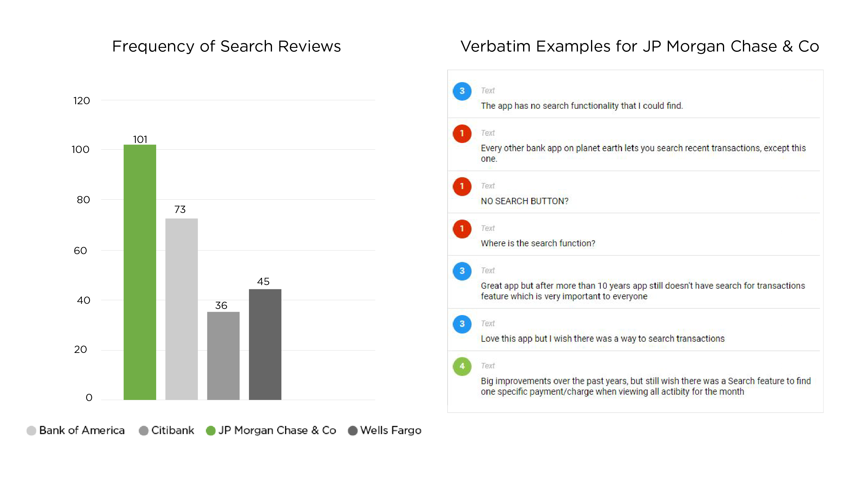 investigation of search feature in app review data