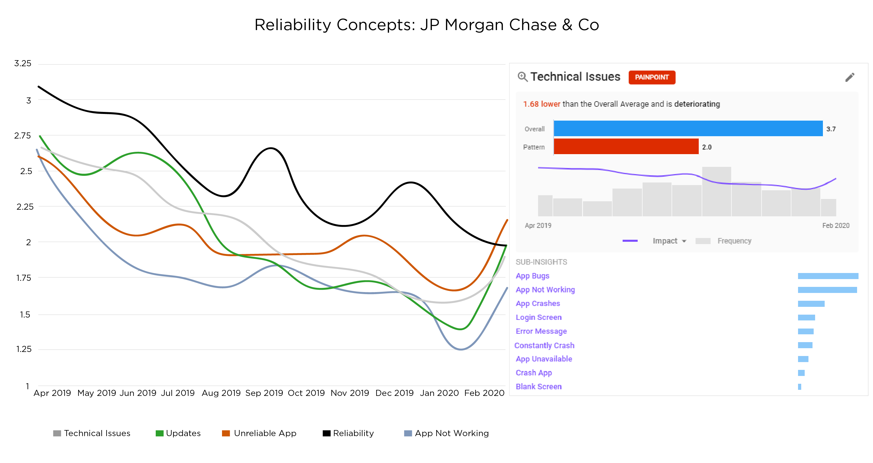 Ipiphany app benchmarking service Reliability trend over time
