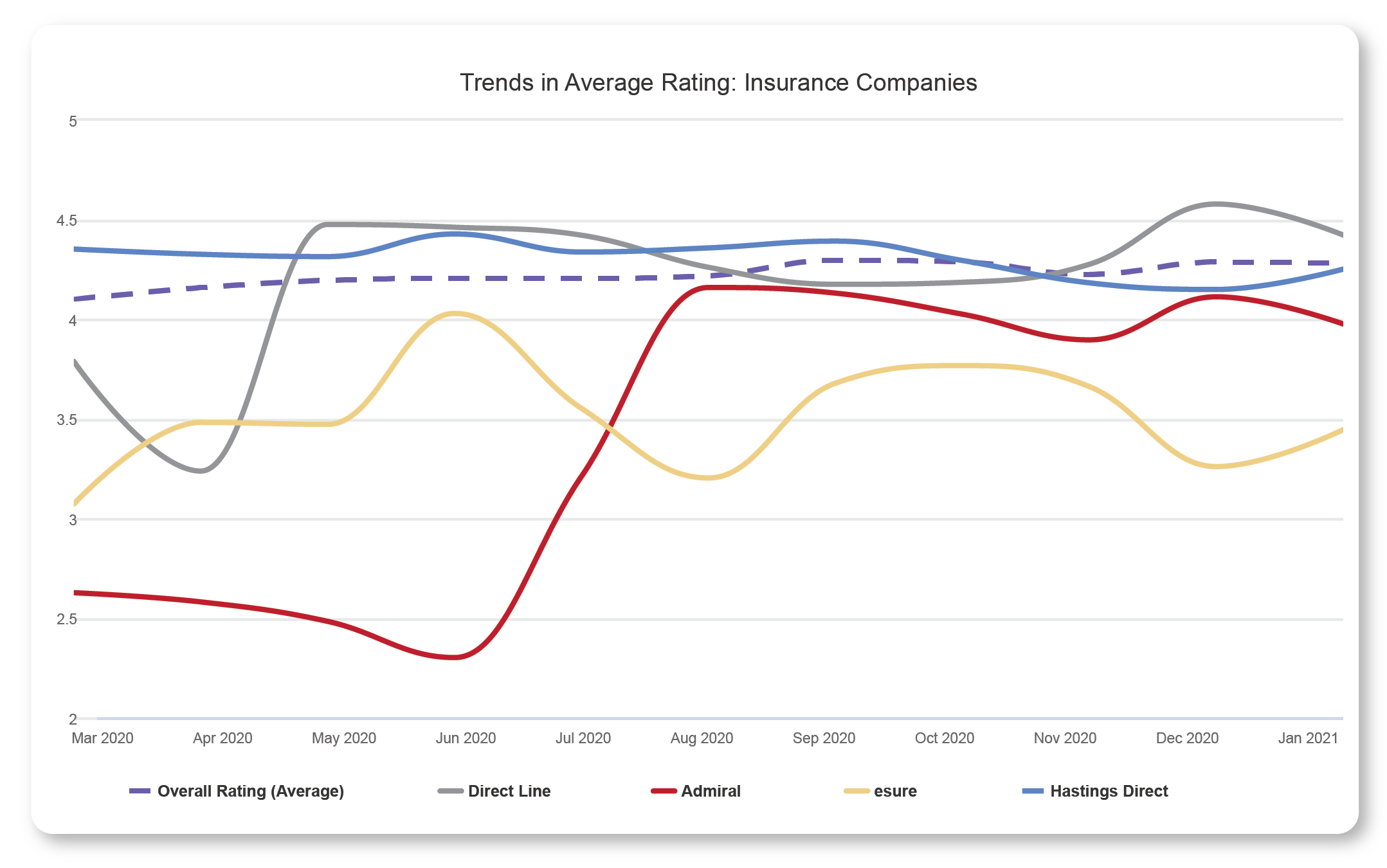 touchpoint group insurance trend analysis