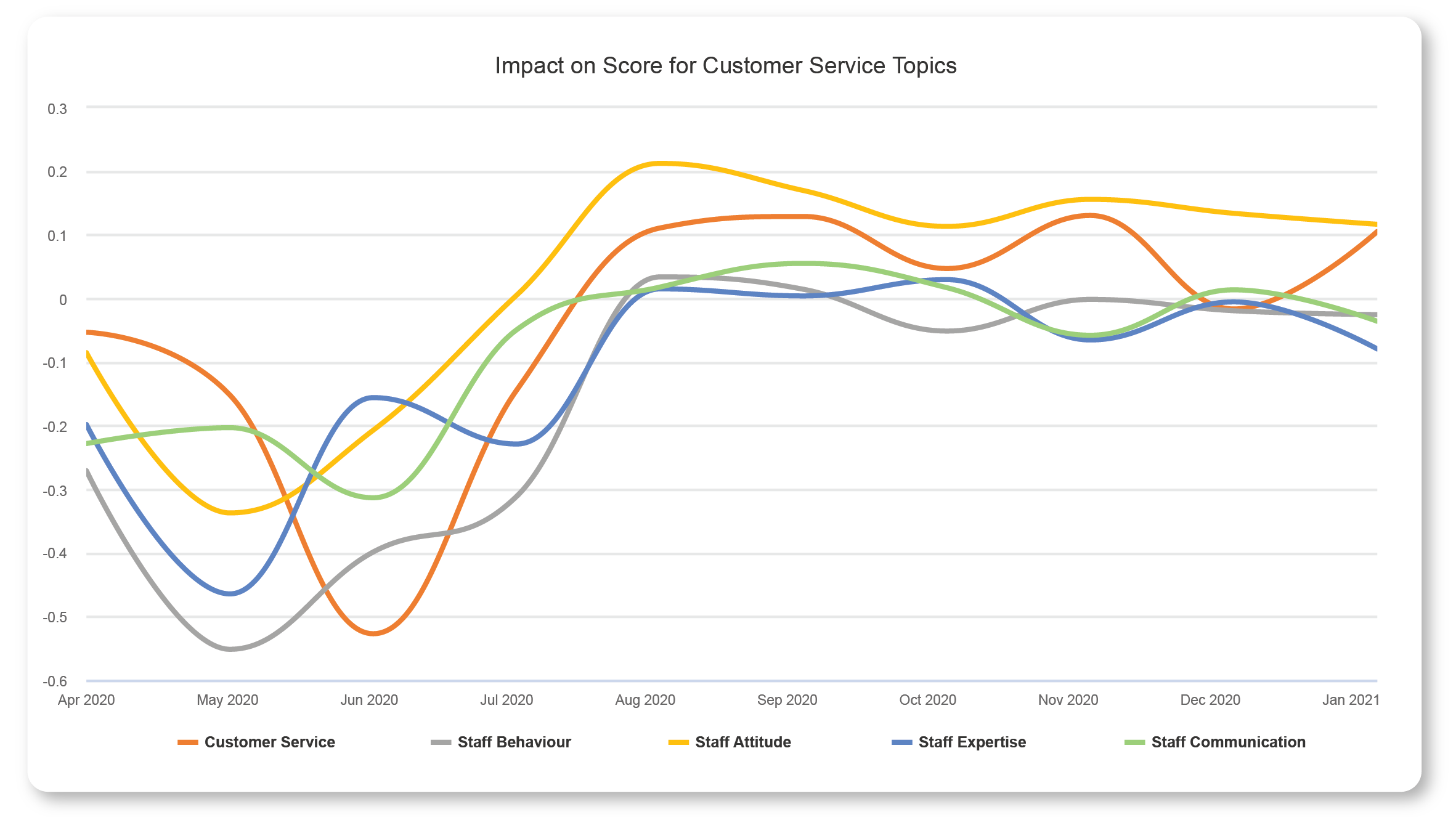 touchpoint group trend improvements