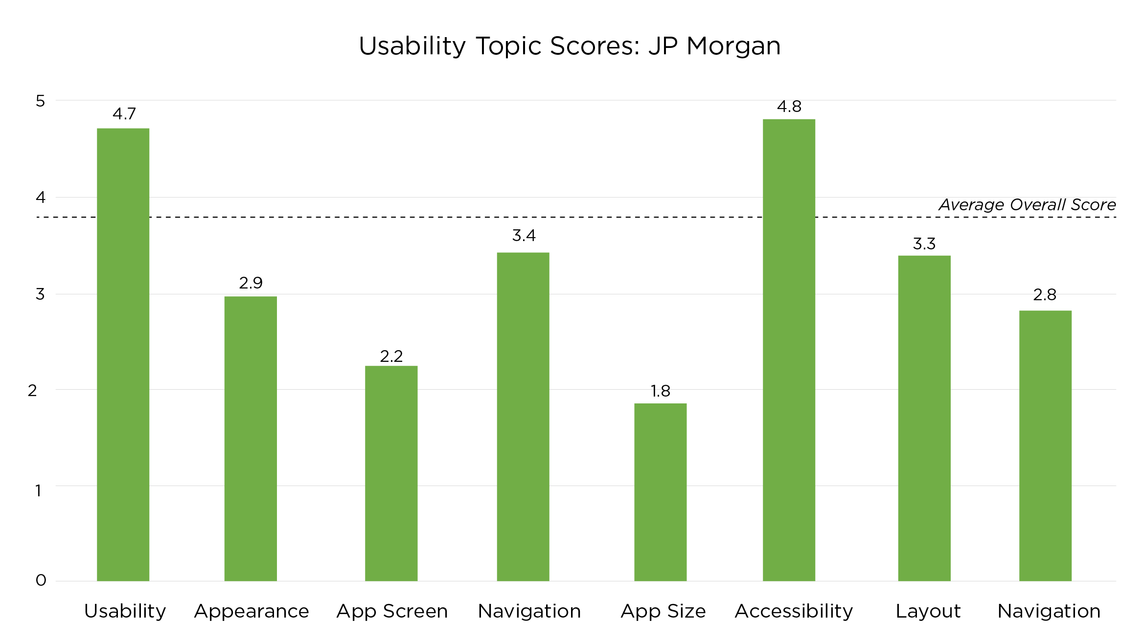 usability topic scores for mobile app analysis