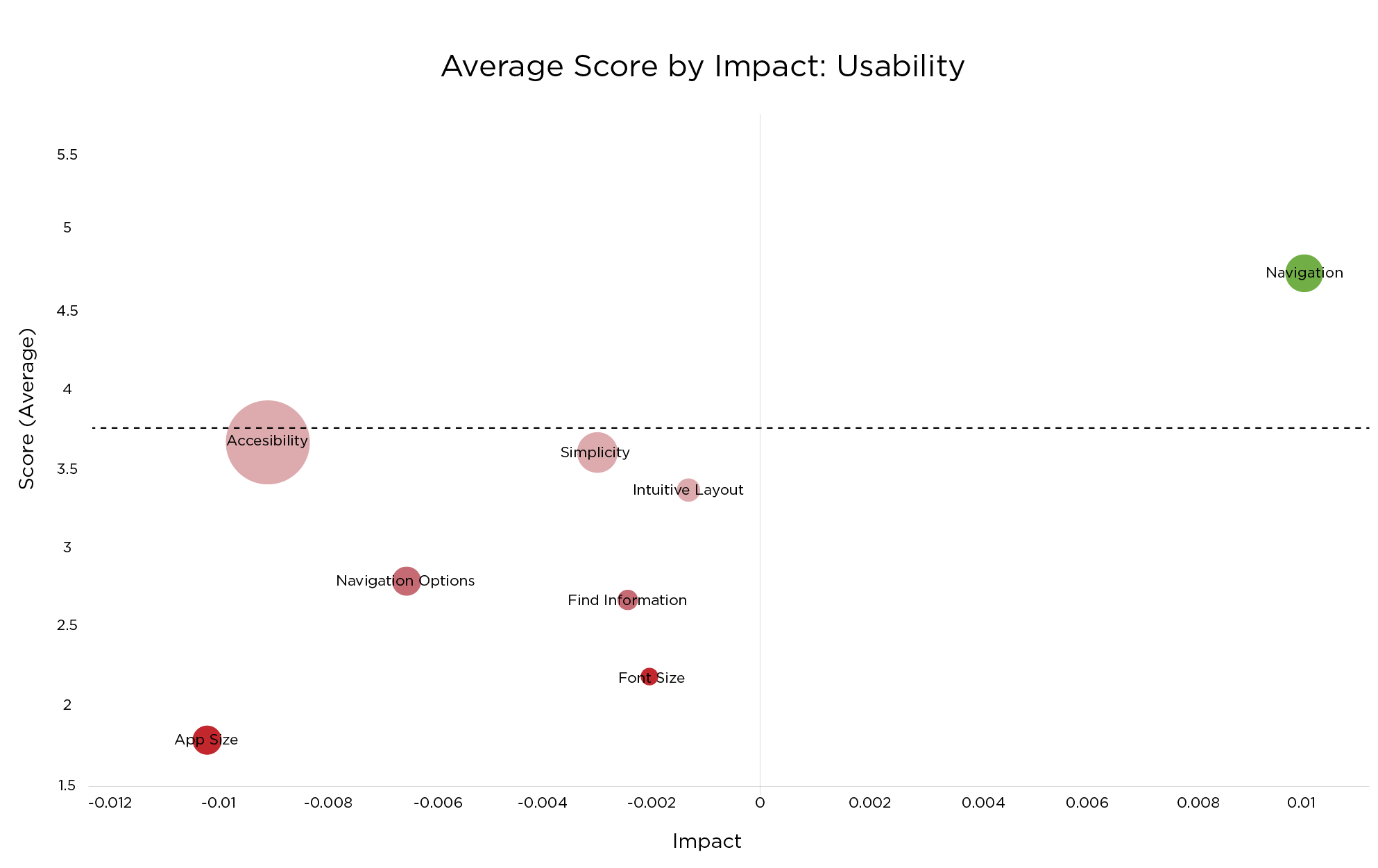 Impact of app usability issues