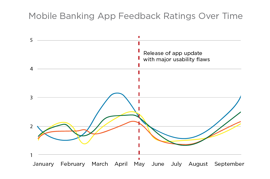 Ipiphany Mobile App benchmarking service