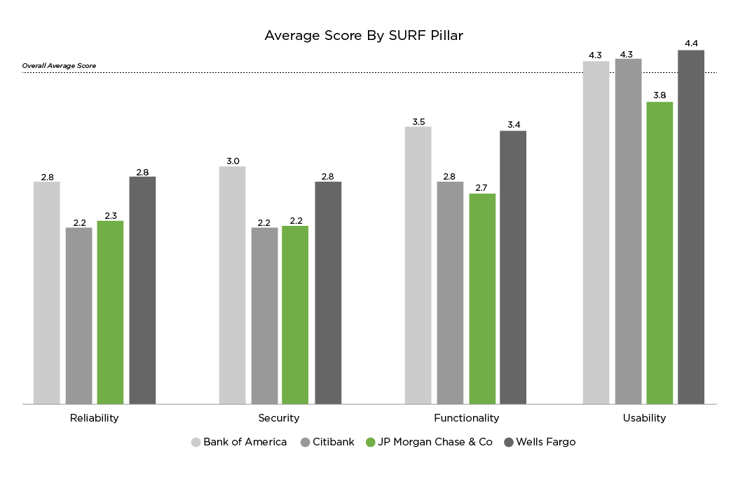 Average Score for JP Morgan by SURF Pillar