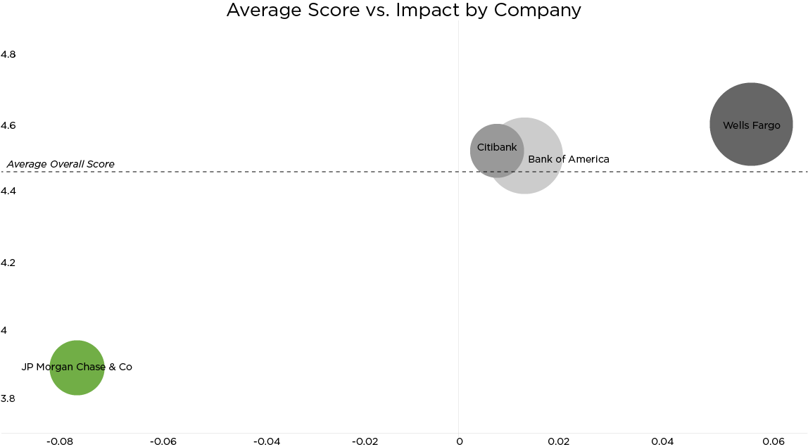 Average banking app score for JP Morgan Chase