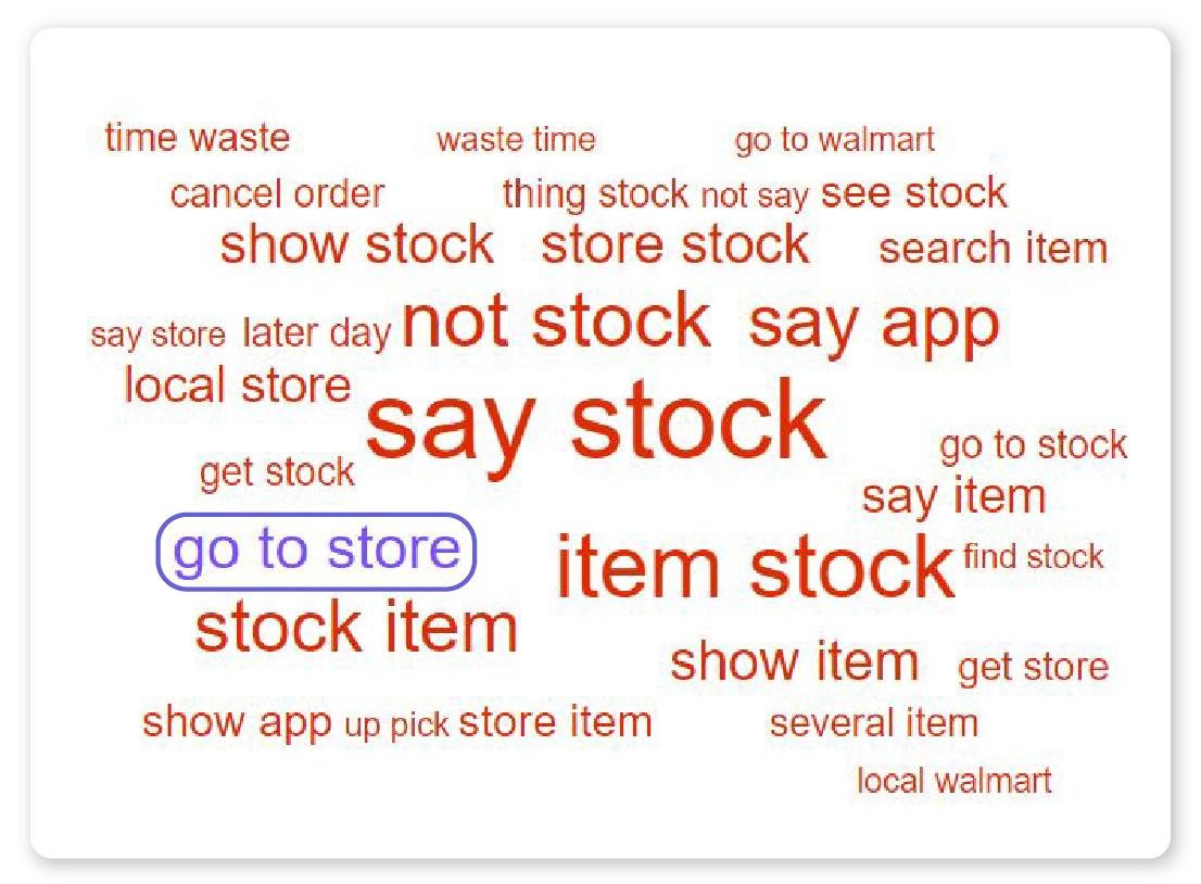 what is causing customer churn