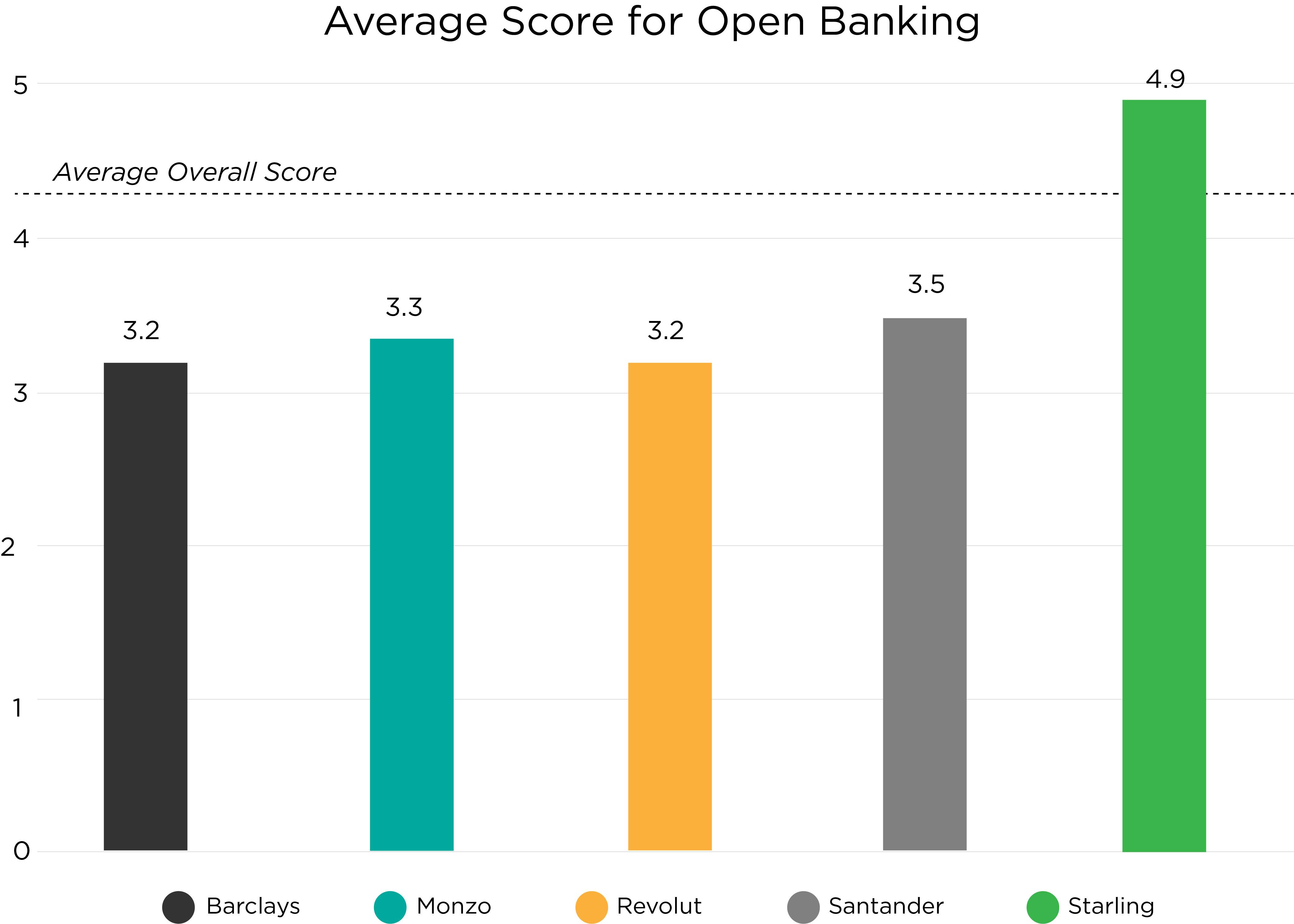 average score for open baniking