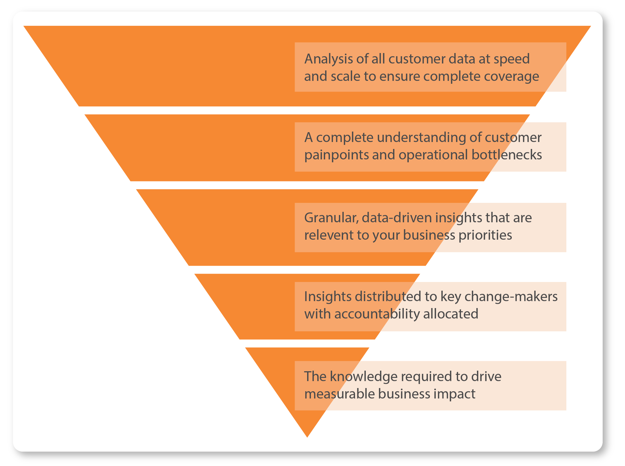 Hierarchy of reporting for functional analysis