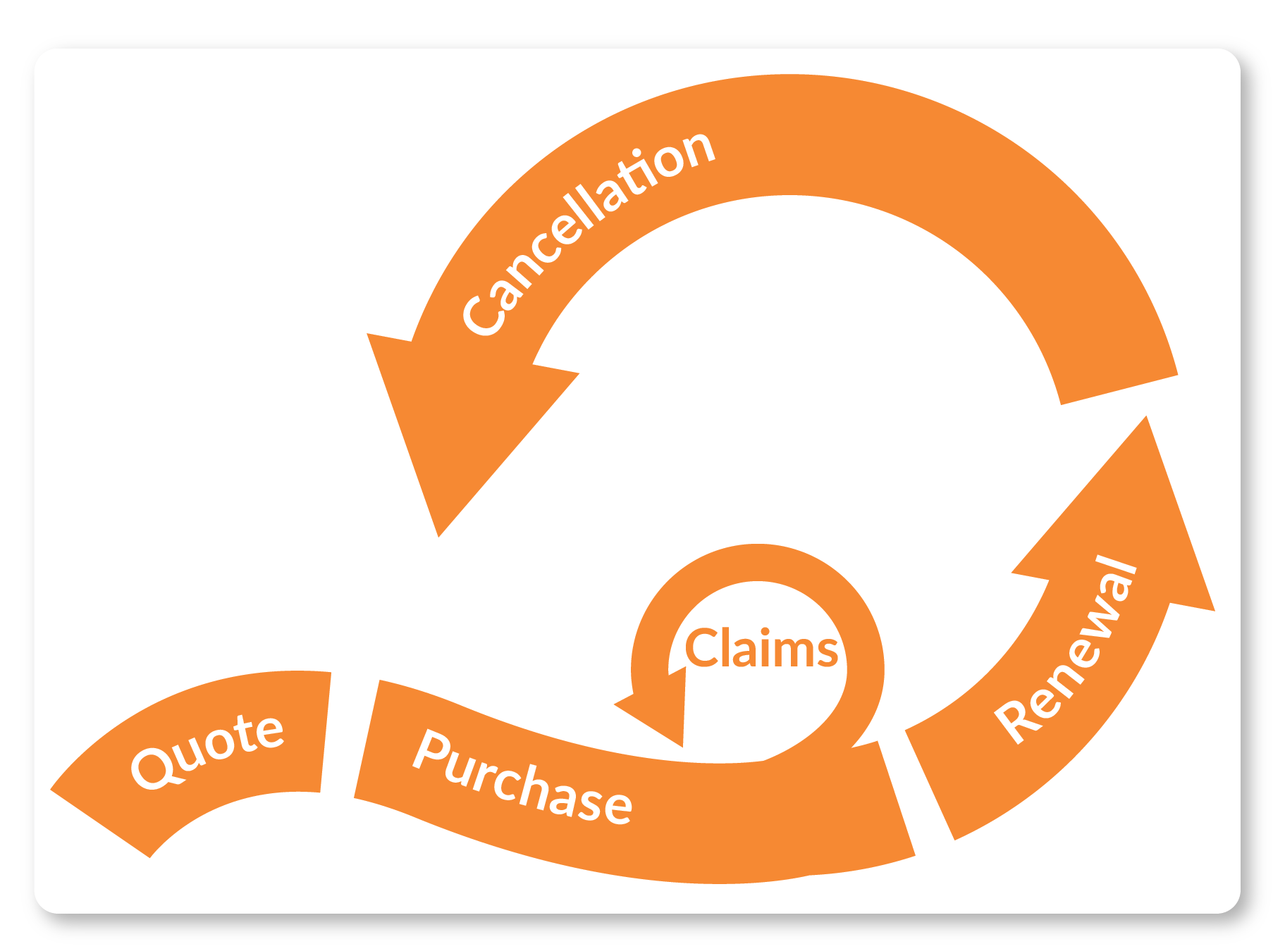 Insurance life cycle analysis with Touchpoint Group
