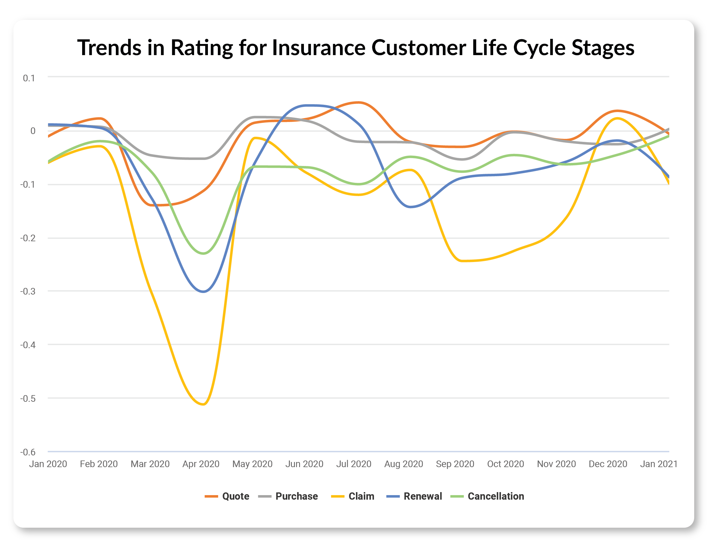 trends for life cycle analysis of insurance data