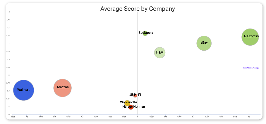 ecommerce key competitor analysis for walmart