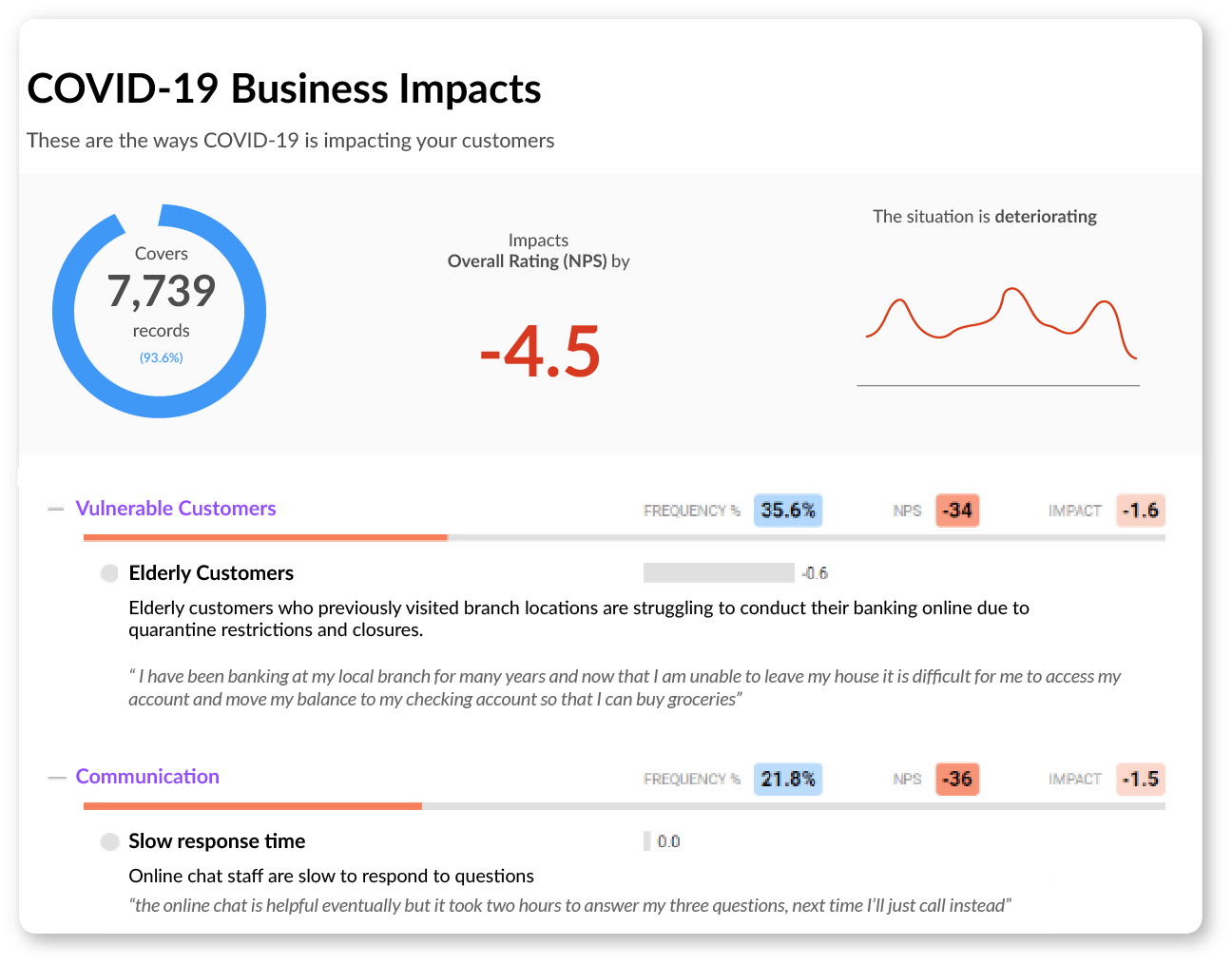 analyse the impact of covid-19 on your business